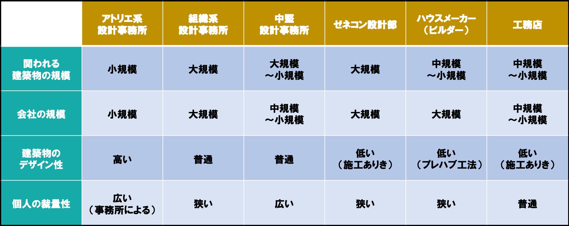 建築設計の就職・転職先で主な6つの組織形態・種類の特徴と比較(建築学科必見)